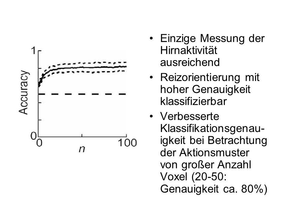 2) Genauigkeit der Orientierungs- dekodierung in visuellen Gebieten Mittels ensemble activity präzise Entschlüsselung, welche der 8 Orientierungen gesehen wurde Fehler, die gelegentlich bei ähnlichen Orientierungen auftrat