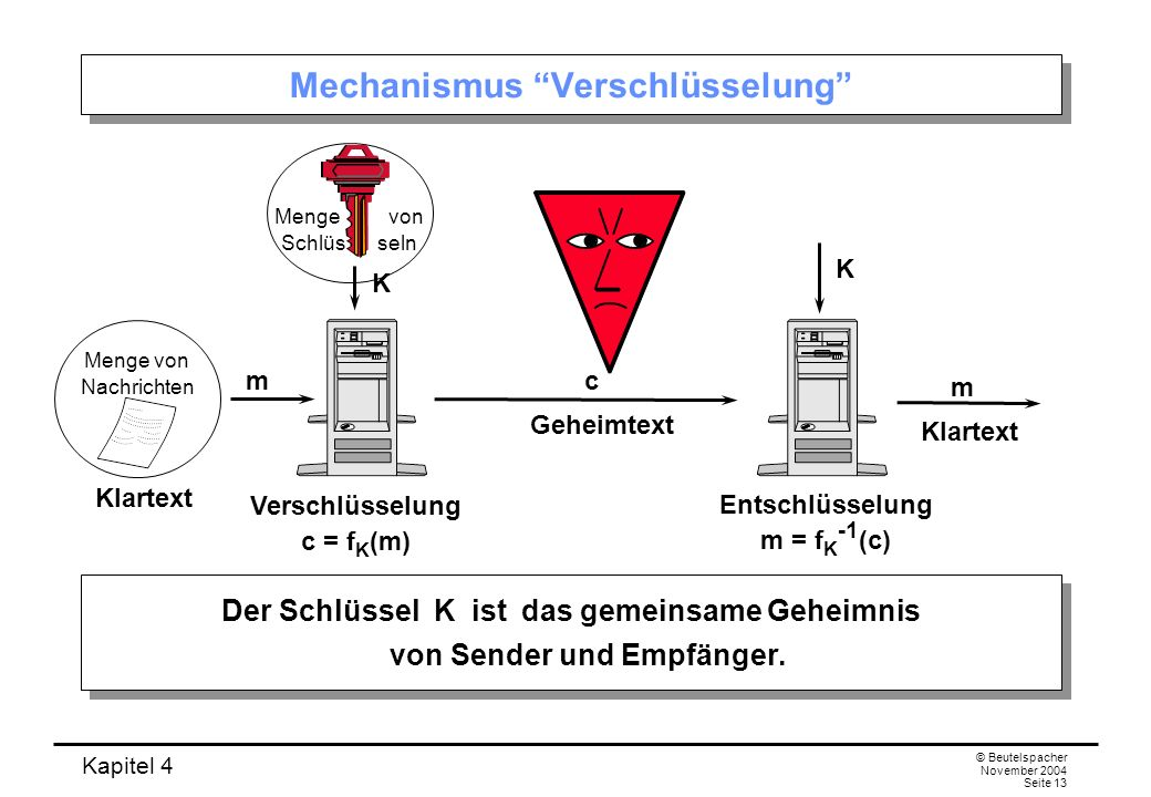 Kapitel 4 © Beutelspacher November 2004 Seite 13 Mechanismus Verschlüsselung Der Schlüssel K ist das gemeinsame Geheimnis von Sender und Empfänger. Ve