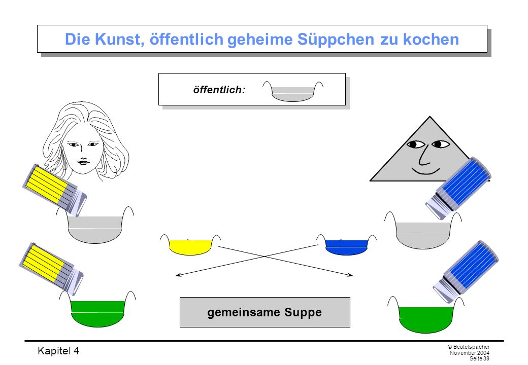 Kapitel 4 © Beutelspacher November 2004 Seite 38 Die Kunst, öffentlich geheime Süppchen zu kochen gemeinsame Suppe öffentlich:
