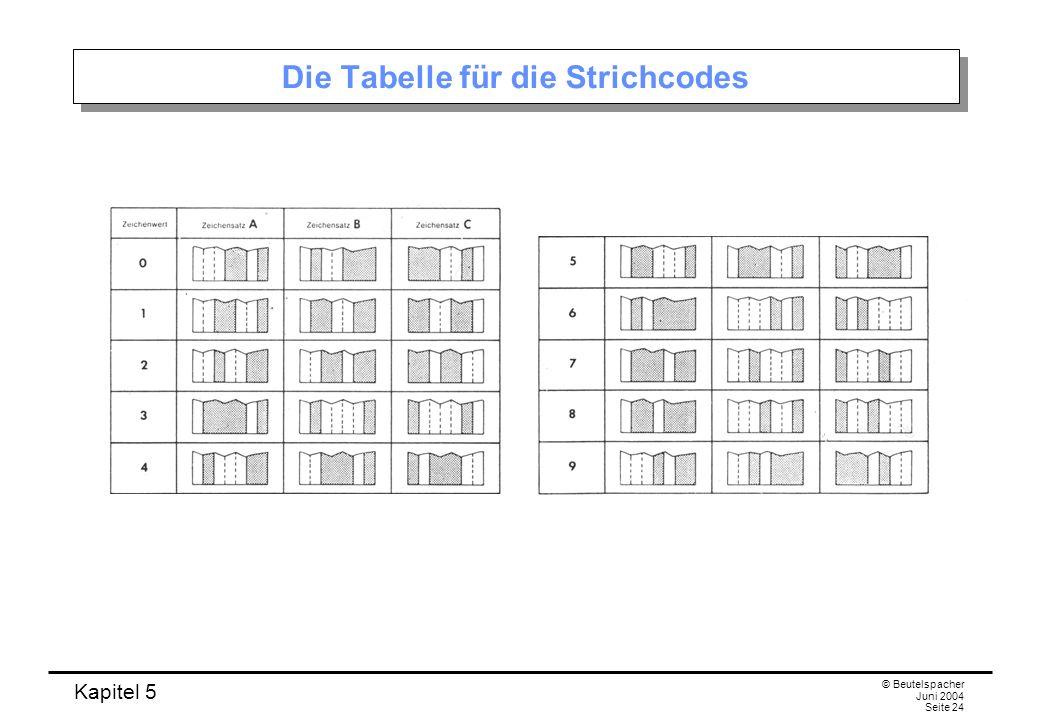 Kapitel 5 © Beutelspacher Juni 2004 Seite 24 Die Tabelle für die Strichcodes