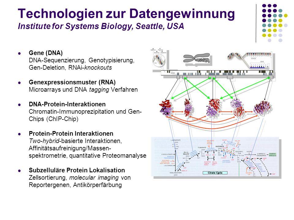 Technologien zur Datengewinnung Institute for Systems Biology, Seattle, USA Gene (DNA) DNA-Sequenzierung, Genotypisierung, Gen-Deletion, RNAi-knockout