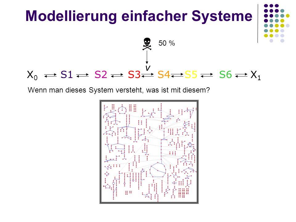 Modellierung einfacher Systeme 50 % X0X0 S1S2X1X1 S3S4S5S6 v Wenn man dieses System versteht, was ist mit diesem?