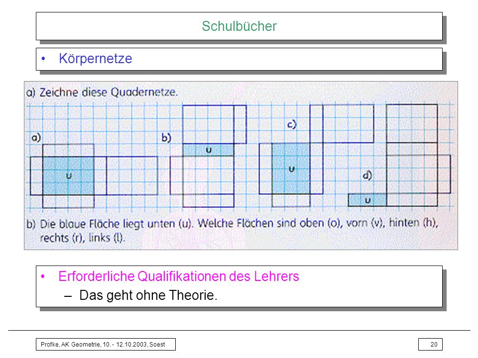 Profke, AK Geometrie, 10. - 12.10.2003, Soest20 Schulbücher Körpernetze Erforderliche Qualifikationen des Lehrers –Das geht ohne Theorie. Erforderlich