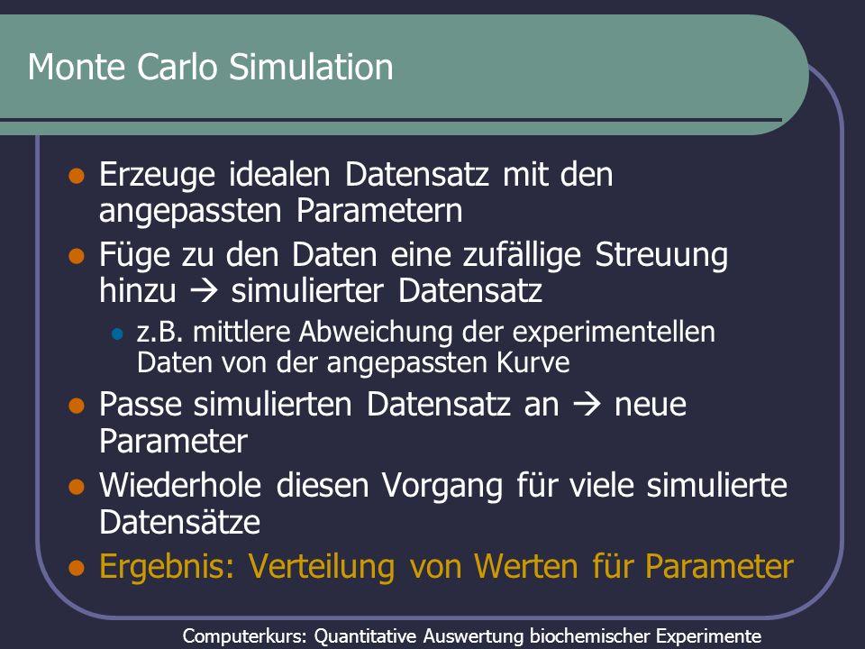 Computerkurs: Quantitative Auswertung biochemischer Experimente Monte Carlo Simulation Erzeuge idealen Datensatz mit den angepassten Parametern Füge z