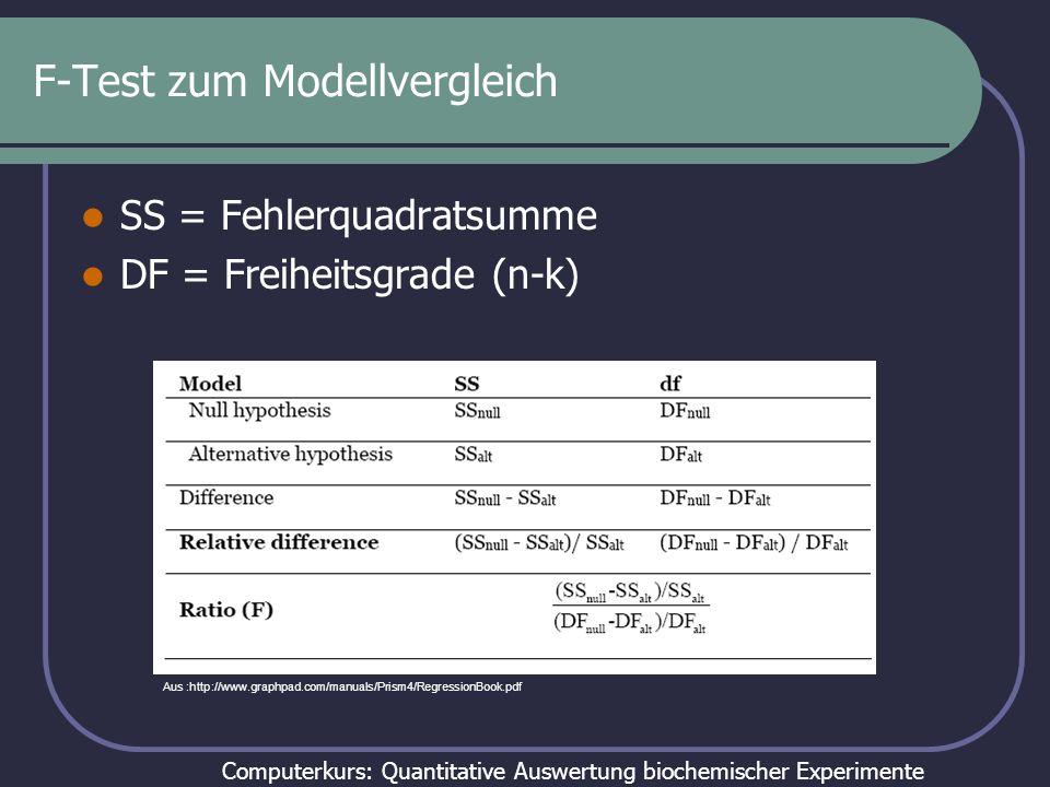 Computerkurs: Quantitative Auswertung biochemischer Experimente F-Test zum Modellvergleich Modell A: Alle Daten mit einem Mittelwert n = 18; k = 1 df = 17 SS = 40.84 Modell B: Drei verschieden Mittelwerte n = 18; k = 3 df = 15 SS = 27.23 Aus :http://www.graphpad.com/manuals/Prism4/RegressionBook.pdf