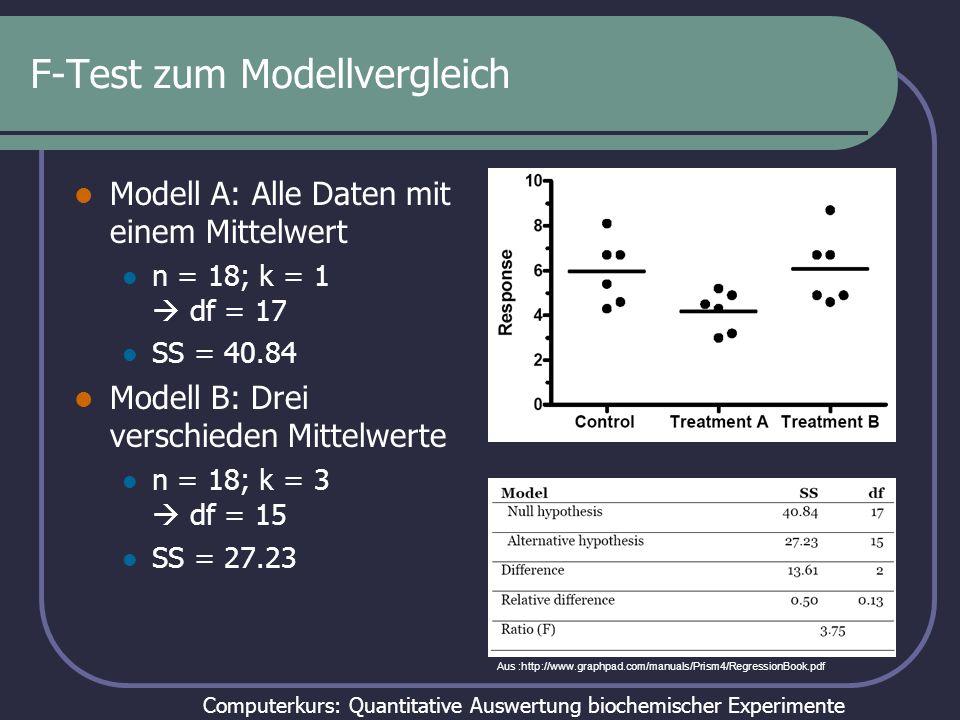 Computerkurs: Quantitative Auswertung biochemischer Experimente F-Test zum Modellvergleich Modell A: Alle Daten mit einem Mittelwert n = 18; k = 1 df = 17 SS = 40.84 Modell B: Drei verschieden Mittelwerte n = 18; k = 3 df = 15 SS = 27.23 p = 0.0479 (Excel: FDIST(F; df1;df2) Aus :http://www.graphpad.com/manuals/Prism4/RegressionBook.pdf