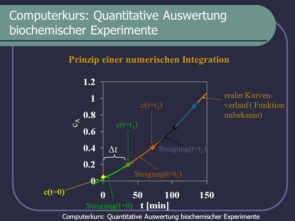 Computerkurs: Quantitative Auswertung biochemischer Experimente cAcA Prinzip einer numerischen Integration realer Kurven- verlauf ( Funktion unbekannt