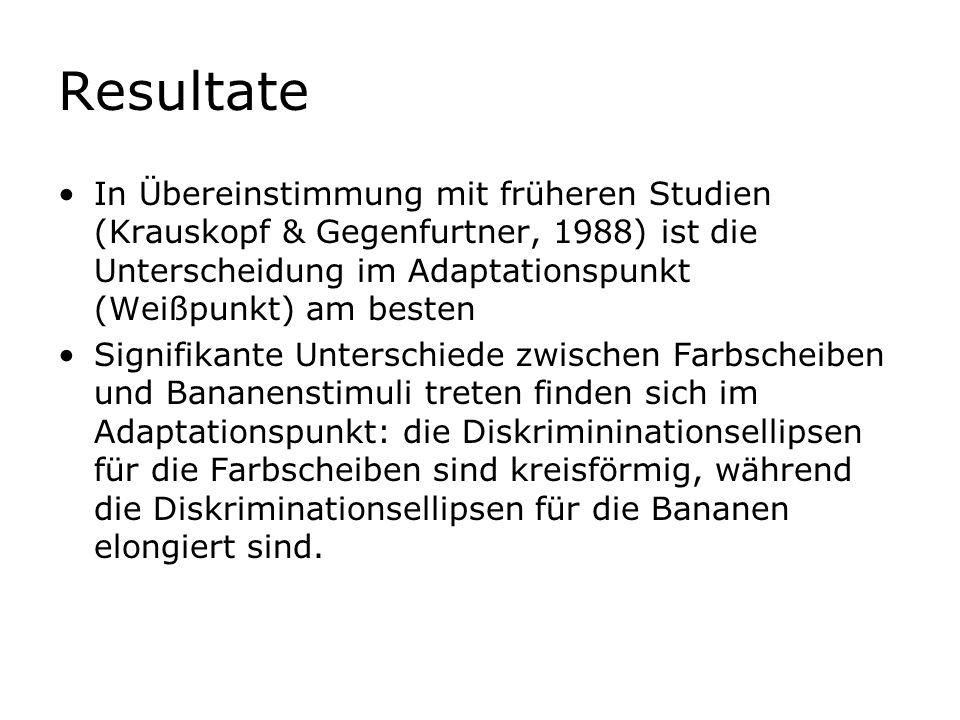 Resultate In Übereinstimmung mit früheren Studien (Krauskopf & Gegenfurtner, 1988) ist die Unterscheidung im Adaptationspunkt (Weißpunkt) am besten Si