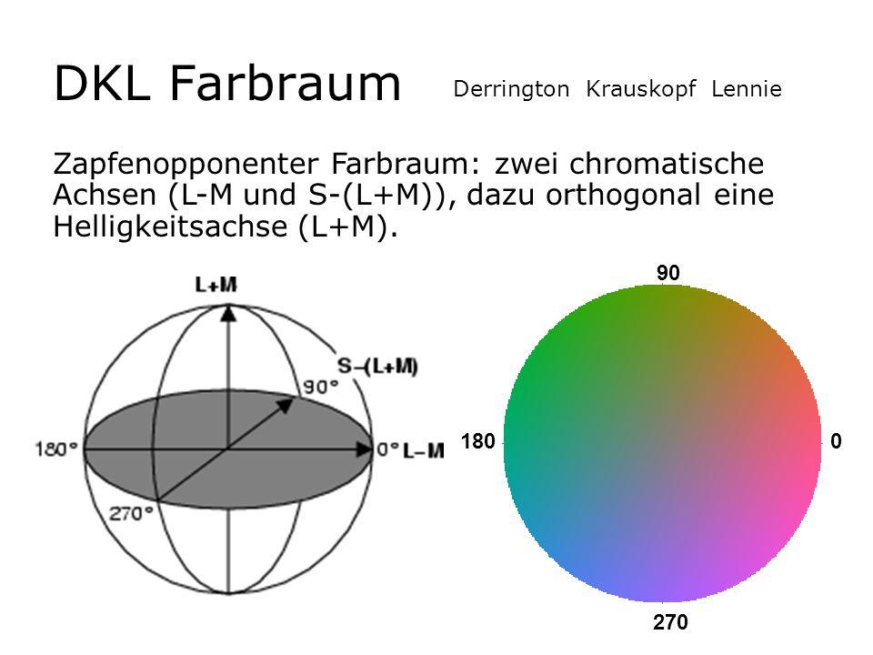 DKL Farbraum Zapfenopponenter Farbraum: zwei chromatische Achsen (L-M und S-(L+M)), dazu orthogonal eine Helligkeitsachse (L+M). 0 90 180 270 Derringt