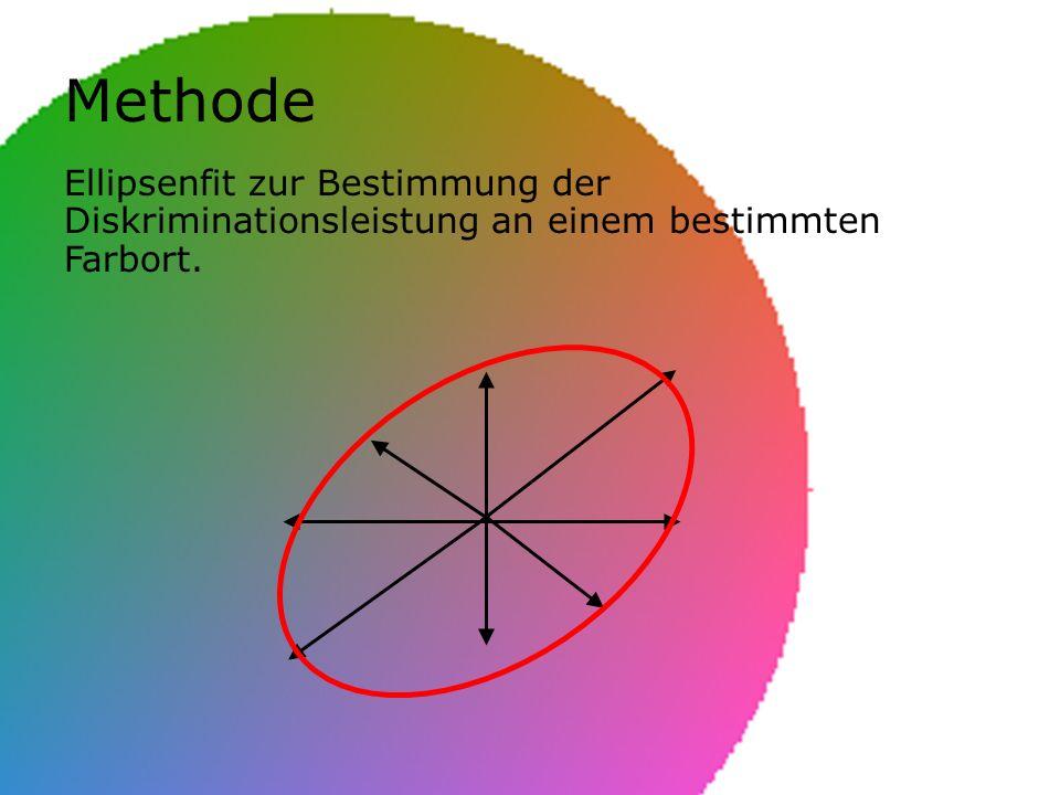 Methode Ellipsenfit zur Bestimmung der Diskriminationsleistung an einem bestimmten Farbort.