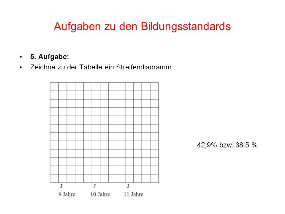 5. Aufgabe: Zeichne zu der Tabelle ein Streifendiagramm. 42,9% bzw. 38,5 % Aufgaben zu den Bildungsstandards