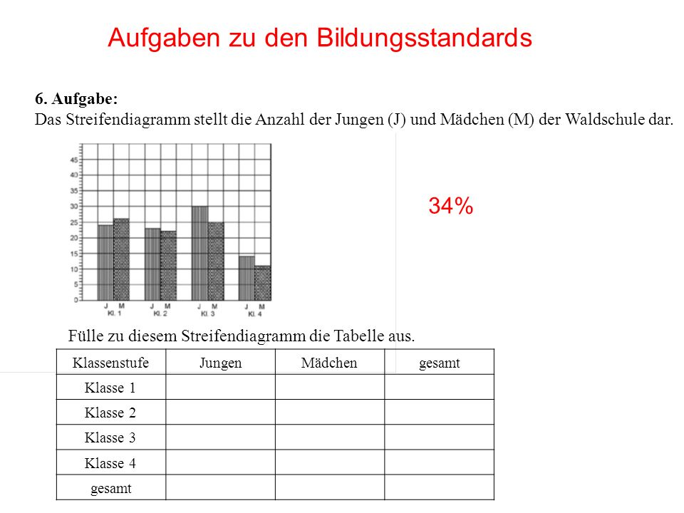6. Aufgabe: Das Streifendiagramm stellt die Anzahl der Jungen (J) und Mädchen (M) der Waldschule dar. Fülle zu diesem Streifendiagramm die Tabelle aus
