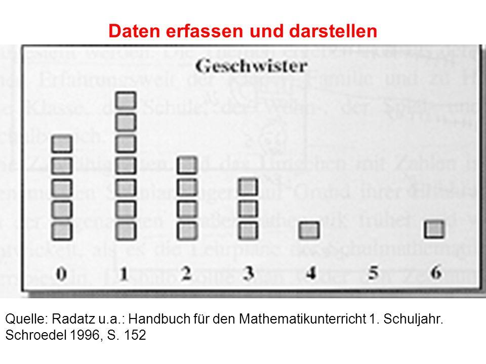 Daten erfassen und darstellen Quelle: Radatz u.a.: Handbuch für den Mathematikunterricht 1. Schuljahr. Schroedel 1996, S. 152