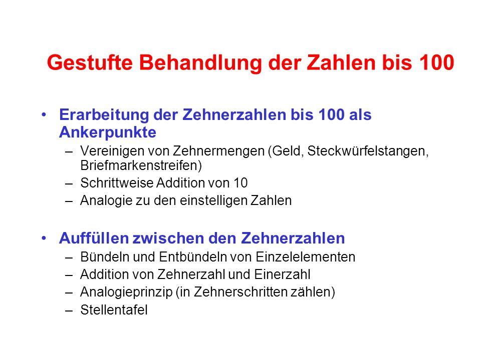 Gestufte Behandlung der Zahlen bis 100 Erarbeitung der Zehnerzahlen bis 100 als Ankerpunkte –Vereinigen von Zehnermengen (Geld, Steckwürfelstangen, Br