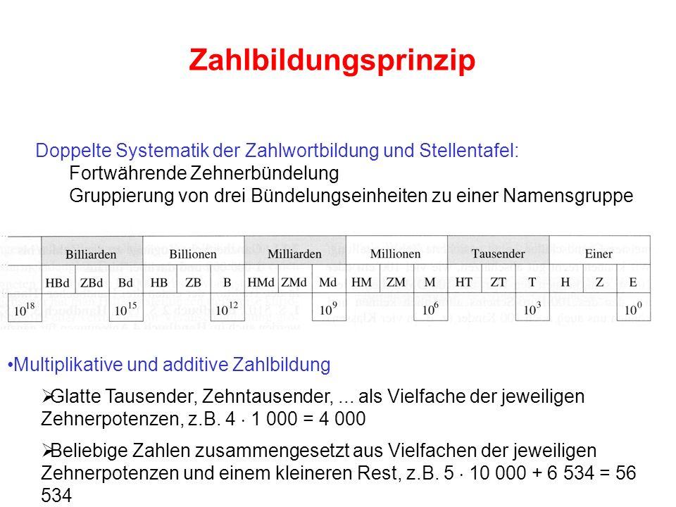 Doppelte Systematik der Zahlwortbildung und Stellentafel: Fortwährende Zehnerbündelung Gruppierung von drei Bündelungseinheiten zu einer Namensgruppe