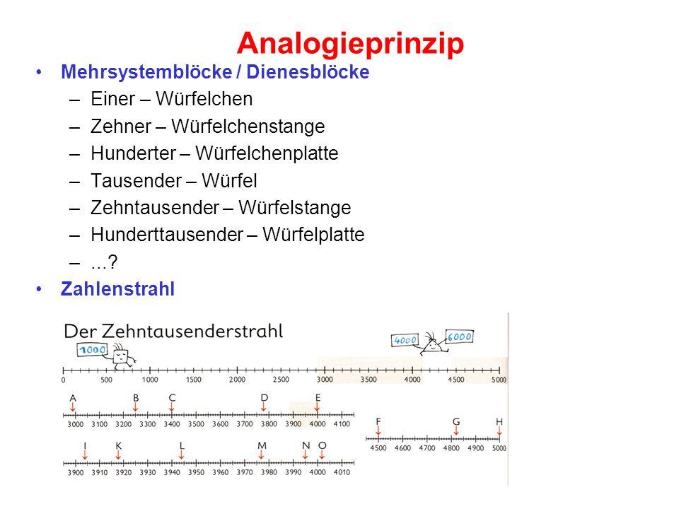 Analogieprinzip Mehrsystemblöcke / Dienesblöcke –Einer – Würfelchen –Zehner – Würfelchenstange –Hunderter – Würfelchenplatte –Tausender – Würfel –Zehn