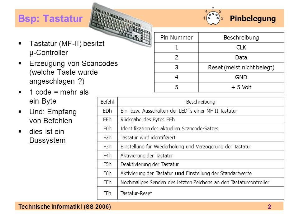 Technische Informatik I (SS 2006) 2 Bsp: Tastatur Tastatur (MF-II) besitzt µ-Controller Erzeugung von Scancodes (welche Taste wurde angeschlagen ?) 1 code = mehr als ein Byte Und: Empfang von Befehlen dies ist ein Bussystem Pinbelegung Pin NummerBeschreibung 1CLK 2Data 3Reset (meist nicht belegt) 4GND 5+ 5 Volt BefehlBeschreibung EDhEin- bzw.