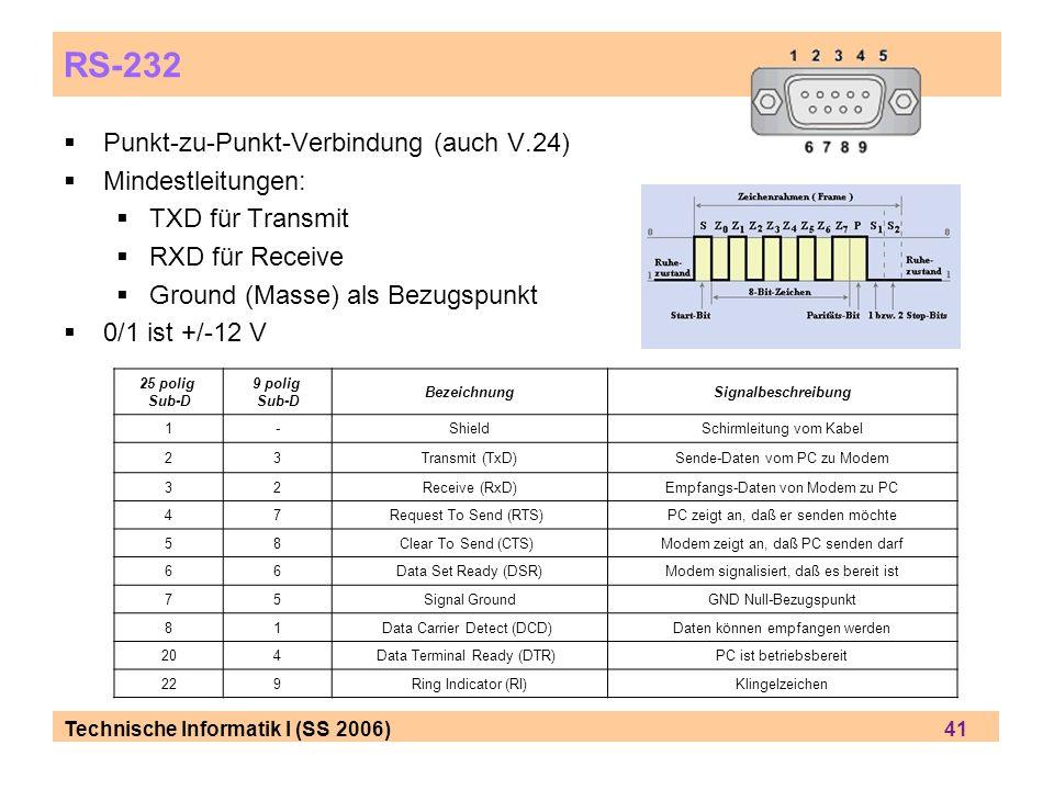Technische Informatik I (SS 2006) 41 RS-232 Punkt-zu-Punkt-Verbindung (auch V.24) Mindestleitungen: TXD für Transmit RXD für Receive Ground (Masse) als Bezugspunkt 0/1 ist +/-12 V 25 polig Sub-D 9 polig Sub-D BezeichnungSignalbeschreibung 1-ShieldSchirmleitung vom Kabel 23Transmit (TxD)Sende-Daten vom PC zu Modem 32Receive (RxD)Empfangs-Daten von Modem zu PC 47Request To Send (RTS) PC zeigt an, daß er senden möchte 58Clear To Send (CTS) Modem zeigt an, daß PC senden darf 66Data Set Ready (DSR)Modem signalisiert, daß es bereit ist 75Signal GroundGND Null-Bezugspunkt 81Data Carrier Detect (DCD) Daten können empfangen werden 204Data Terminal Ready (DTR) PC ist betriebsbereit 229Ring Indicator (RI)Klingelzeichen