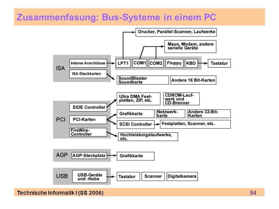 Technische Informatik I (SS 2006) 54 Zusammenfasung: Bus-Systeme in einem PC