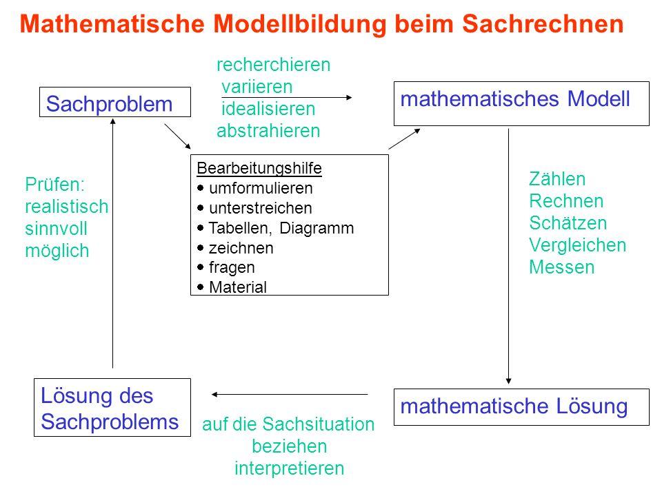 Mathematische Modellbildung beim Sachrechnen mathematisches Modell Sachproblem Lösung des Sachproblems mathematische Lösung Bearbeitungshilfe umformul