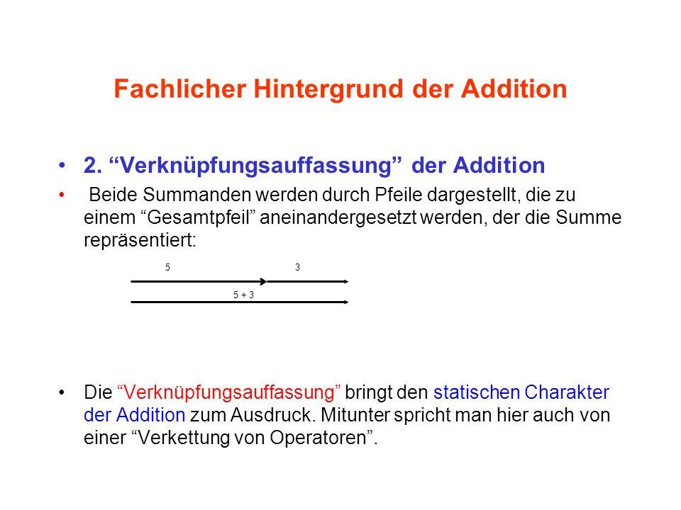 Fachlicher Hintergrund der Addition 2. Verknüpfungsauffassung der Addition Beide Summanden werden durch Pfeile dargestellt, die zu einem Gesamtpfeil a