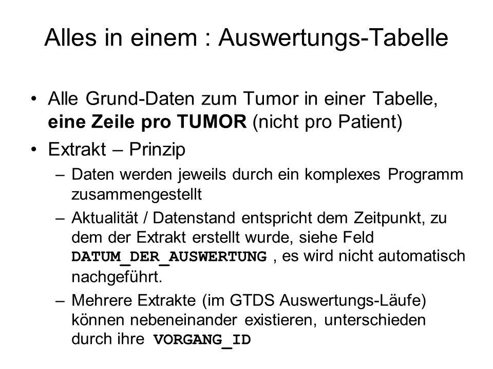 Alles in einem : Auswertungs-Tabelle Alle Grund-Daten zum Tumor in einer Tabelle, eine Zeile pro TUMOR (nicht pro Patient) Extrakt – Prinzip –Daten we