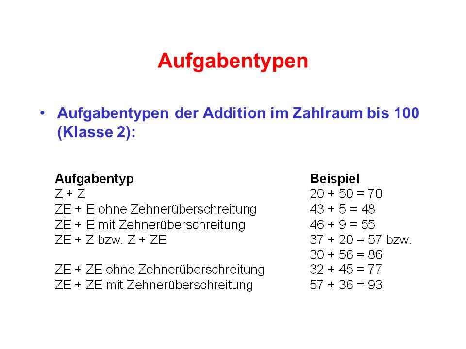 Aufgabentypen Aufgabentypen der Addition im Zahlraum bis 100 (Klasse 2):