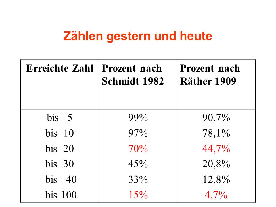 Zählen gestern und heute Erreichte ZahlProzent nach Schmidt 1982 Prozent nach Räther 1909 bis 5 bis 10 bis 20 bis 30 bis 40 bis 100 99% 97% 70% 45% 33