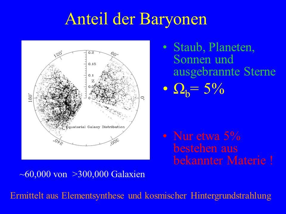 ~60,000 von >300,000 Galaxien Anteil der Baryonen Staub, Planeten, Sonnen und ausgebrannte Sterne Ω b = 5% Nur etwa 5% bestehen aus bekannter Materie