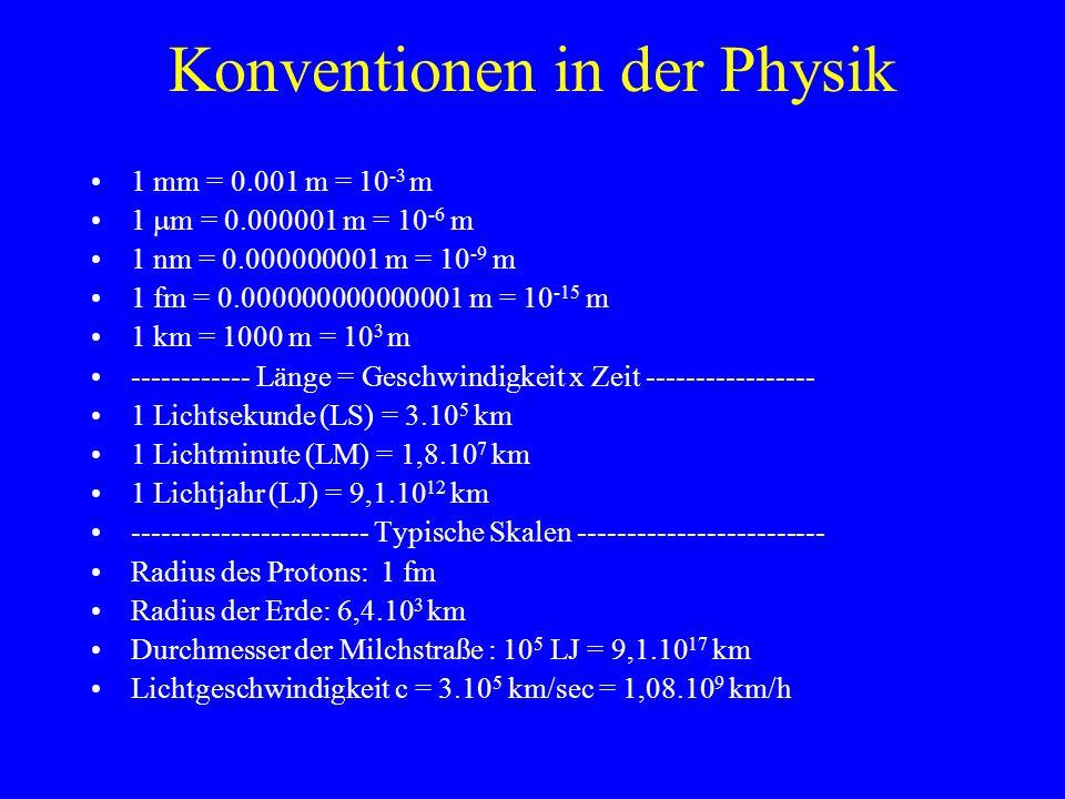 Konventionen in der Physik 1 mm = 0.001 m = 10 -3 m 1 m = 0.000001 m = 10 -6 m 1 nm = 0.000000001 m = 10 -9 m 1 fm = 0.000000000000001 m = 10 -15 m 1