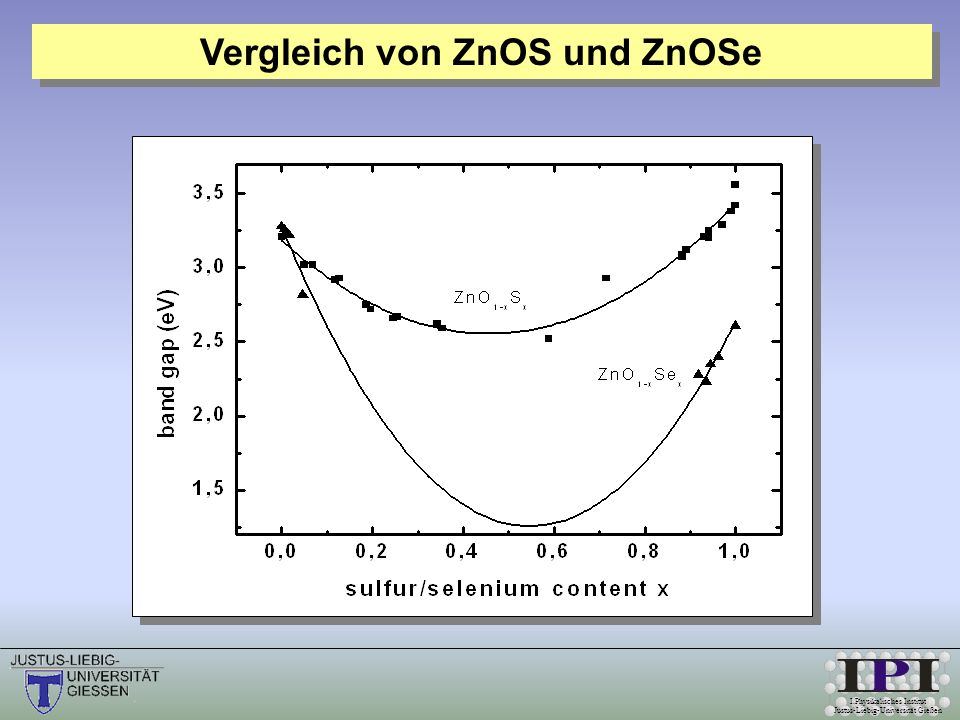 I.Physikalisches Institut Justus-Liebig-Universität Gießen Vergleich von ZnOS und ZnOSe