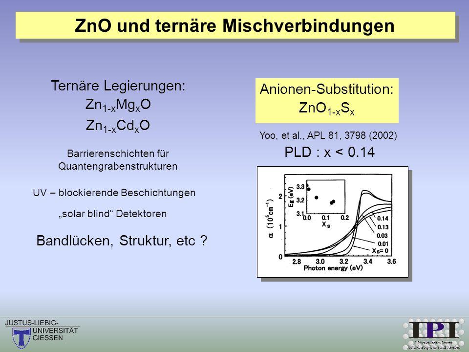 I.Physikalisches Institut Justus-Liebig-Universität Gießen Anionen-Substitution: ZnO 1-x S x Yoo, et al., APL 81, 3798 (2002) PLD : x < 0.14 Ternäre Legierungen: Zn 1-x Mg x O Zn 1-x Cd x O Barrierenschichten für Quantengrabenstrukturen UV – blockierende Beschichtungen solar blind Detektoren Bandlücken, Struktur, etc .