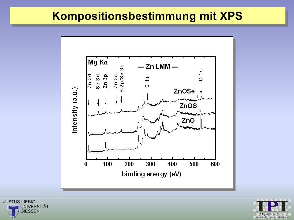 I.Physikalisches Institut Justus-Liebig-Universität Gießen Der c-Gitterparameter interpoliert gemäß Vegards Gesetz linear mit der Komposition zwischen den binären Endpunkten ZnO und ZnS.