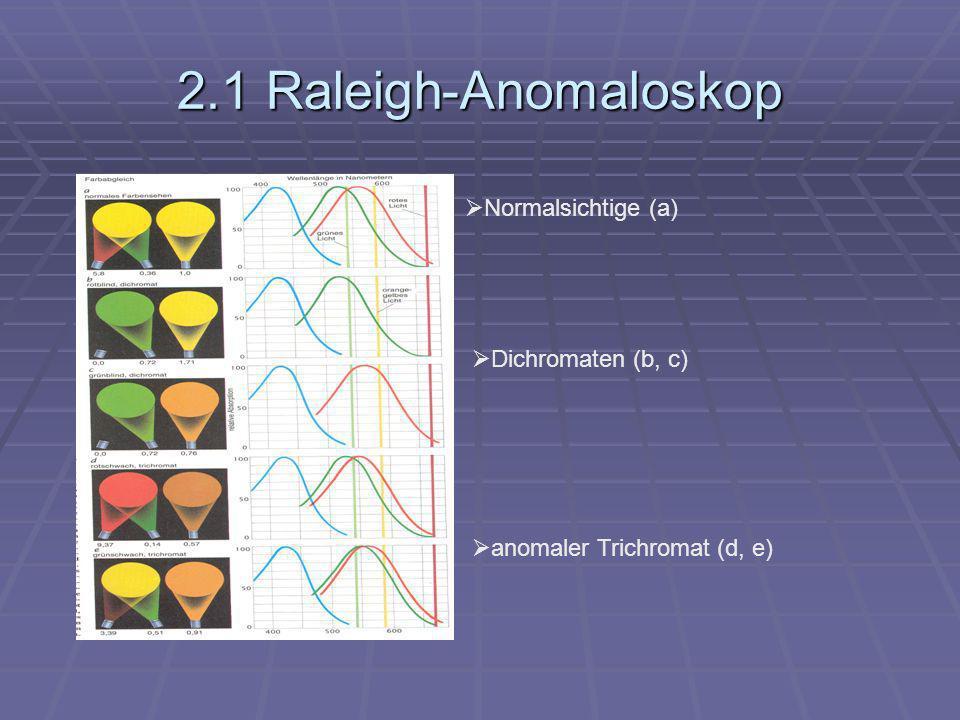 2.1 Raleigh-Anomaloskop Normalsichtige (a) Dichromaten (b, c) anomaler Trichromat (d, e)