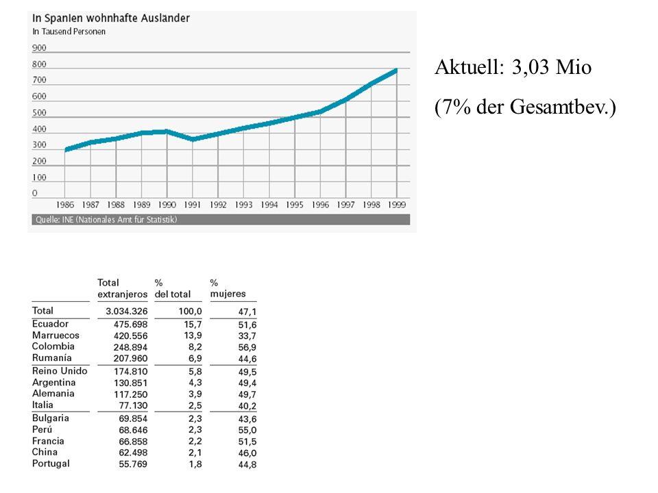 Aktuell: 3,03 Mio (7% der Gesamtbev.)