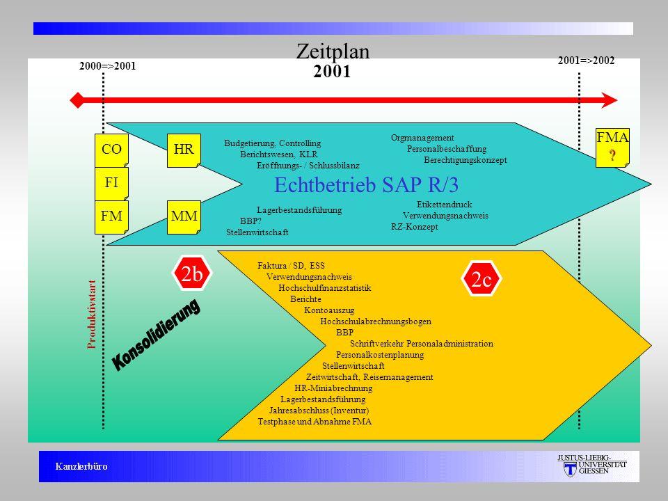 4 2000=>2001 Zeitplan Echtbetrieb SAP R/3 Produktivstart 2001 2001=>2002 FMA? HR FI MM CO FM Faktura / SD, ESS Verwendungsnachweis Hochschulfinanzstat