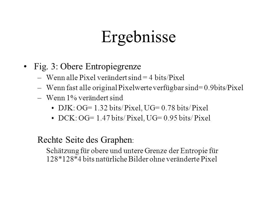 Fig. 3: Obere Entropiegrenze –Wenn alle Pixel verändert sind = 4 bits/Pixel –Wenn fast alle original Pixelwerte verfügbar sind= 0.9bits/Pixel –Wenn 1%