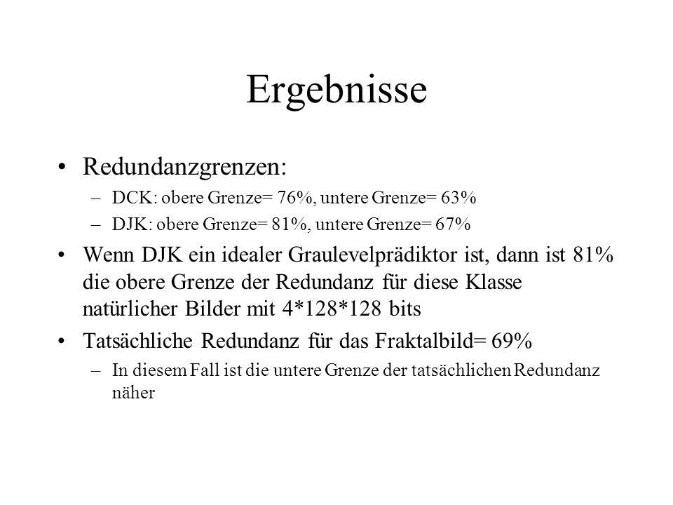 Ergebnisse Redundanzgrenzen: –DCK: obere Grenze= 76%, untere Grenze= 63% –DJK: obere Grenze= 81%, untere Grenze= 67% Wenn DJK ein idealer Graulevelprädiktor ist, dann ist 81% die obere Grenze der Redundanz für diese Klasse natürlicher Bilder mit 4*128*128 bits Tatsächliche Redundanz für das Fraktalbild= 69% –In diesem Fall ist die untere Grenze der tatsächlichen Redundanz näher