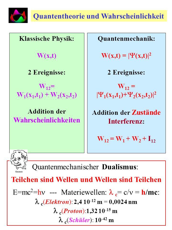 Materiewellen am Doppelschlitz Teilchen sind Wellen! Wellen sind Teilchen! Interferenz von Teilchenstrahlen am Doppelschlitz