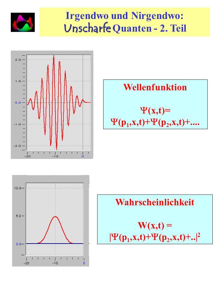 Quantentheorie und Wahrscheinlichkeit Klassische Physik: W(x,t) 2 Ereignisse: W 12 = W 1 (x 1,t 1 ) + W 2 (x 2,t 2 ) Addition der Wahrscheinlichkeiten