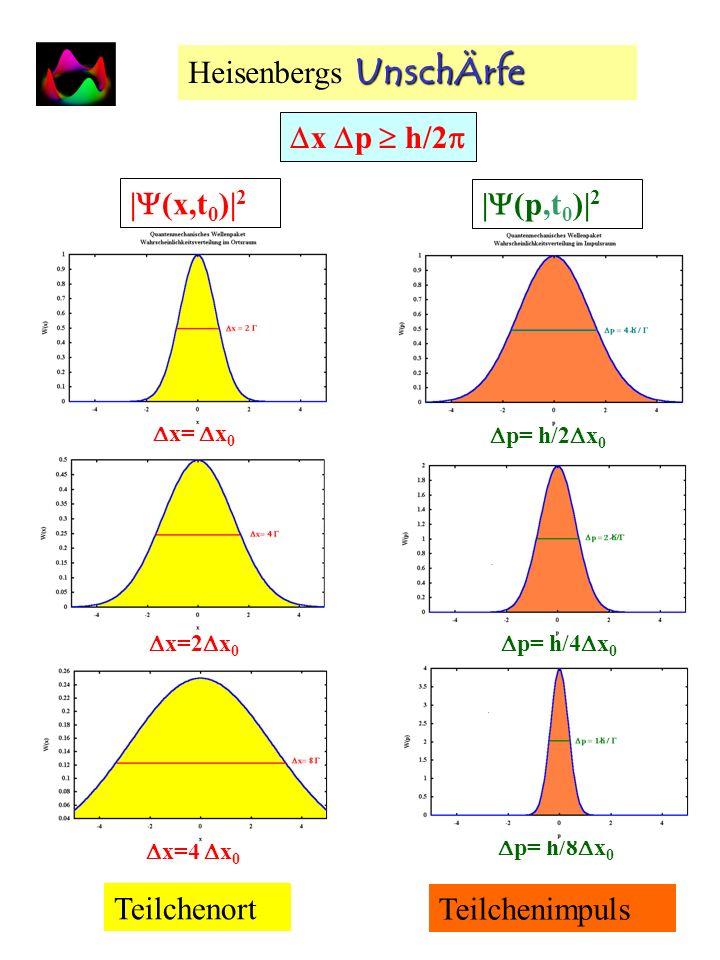 Irgendwo und Nirgendwo: Unscharfe Unscharfe Quanten - 2. Teil Wellenfunktion (x,t)= (p 1,x,t) + (p 2,x,t) +.... Wahrscheinlichkeit W(x,t) = | (p 1,x,t