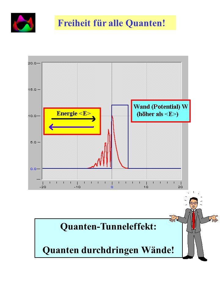 UnschÄrfe Heisenbergs UnschÄrfe | (x,t 0 )| 2 x= x 0 x=2 x 0 x=4 x 0 p= h/2 x 0 p= h/8 x 0 Teilchenort Teilchenimpuls | (p,t 0 )| 2 p= h/4 x 0 x p h/2