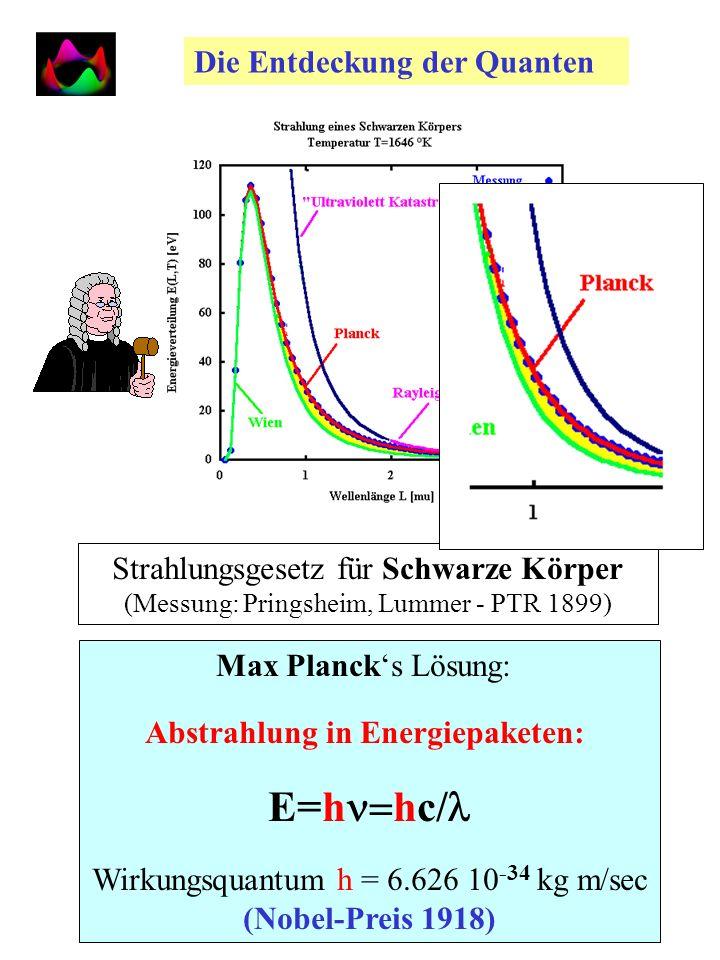 Die Entdeckung der Quanten Strahlungsgesetz für Schwarze Körper (Messung: Pringsheim, Lummer - PTR 1899) Max Plancks Lösung: Abstrahlung in Energiepaketen: E=h hc/ Wirkungsquantum h = 6.626 10 -34 kg m/sec (Nobel-Preis 1918)