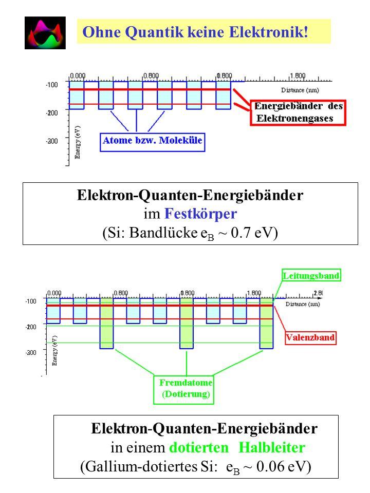 Neutronen-Halos in Atomkernen Neutronen-Halo (Quantennebel) in einem Beryllium-Atomkern (Z=4, N=7, 11 Be) Atomkerne sind Quantensysteme: d(Kern) 1...1