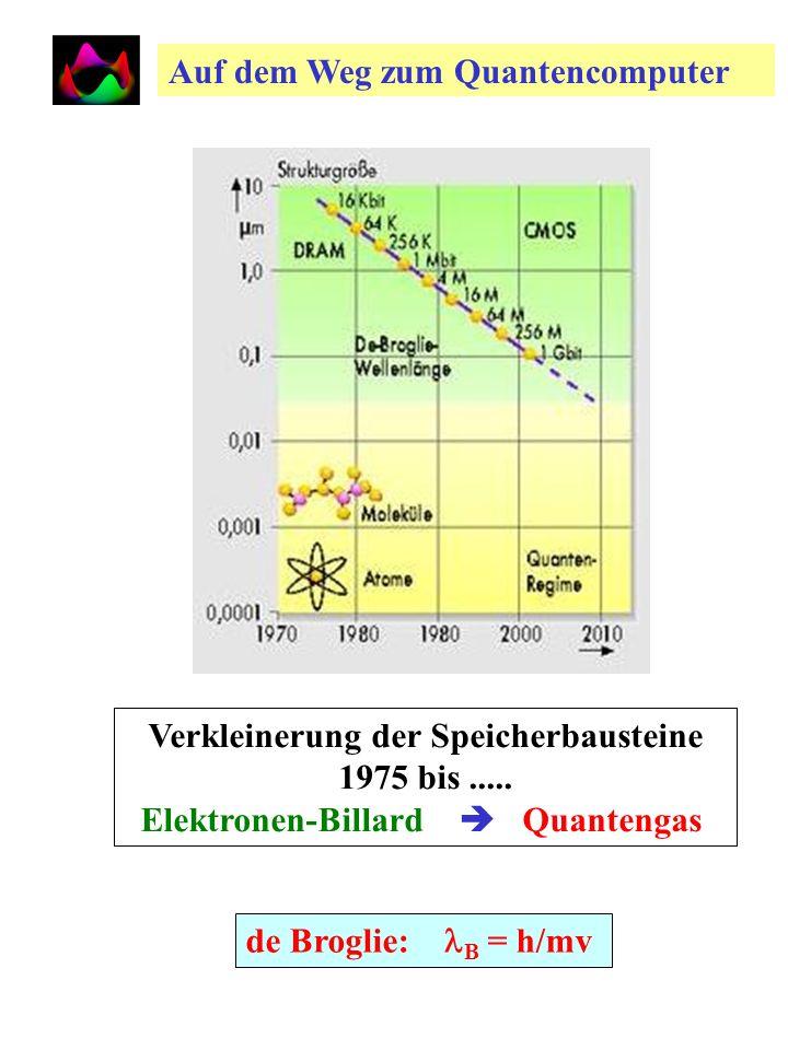 Elektron-Quanten-Energiebänder in einem dotierten Halbleiter (Gallium-dotiertes Si: e B ~ 0.06 eV) Ohne Quantik keine Elektronik! Elektron-Quanten-Ene
