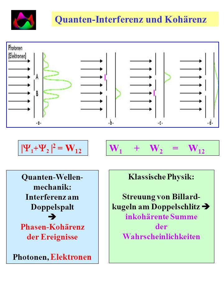 W 1 + W 2 = W 12 | 1 + 2 | 2 = W 12 Quanten-Wellen- mechanik: Interferenz am Doppelspalt Phasen-Kohärenz der Ereignisse Photonen, Elektronen Klassische Physik: Streuung von Billard- kugeln am Doppelschlitz inkohärente Summe der Wahrscheinlichkeiten Quanten-Interferenz und Kohärenz