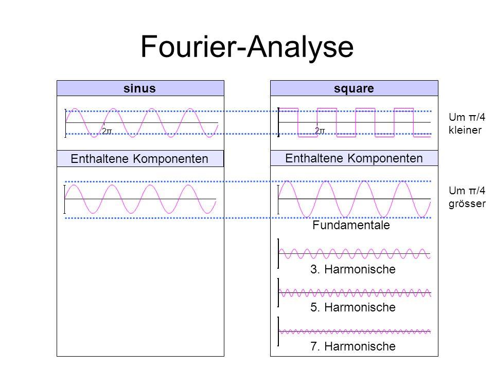 Fourier-Analyse 2π2π 2π2π 5. Harmonische 3. Harmonische 7. Harmonische Fundamentale Um π/4 kleiner Um π/4 grösser Enthaltene Komponenten sinussquare