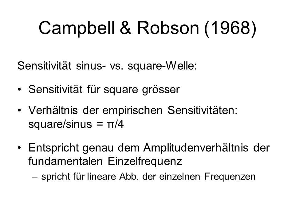 Campbell & Robson (1968) Sensitivität sinus- vs. square-Welle: Sensitivität für square grösser Verhältnis der empirischen Sensitivitäten: square/sinus