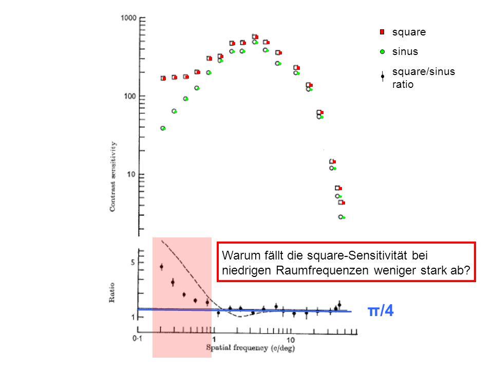 π/4 square sinus square/sinus ratio Warum fällt die square-Sensitivität bei niedrigen Raumfrequenzen weniger stark ab?