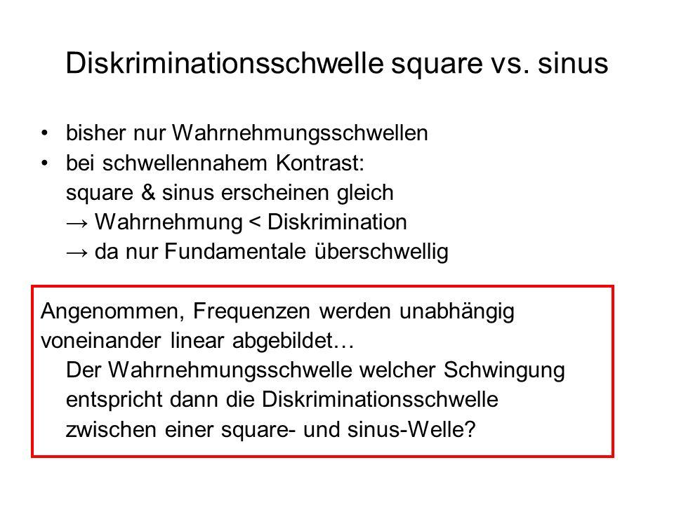 bisher nur Wahrnehmungsschwellen bei schwellennahem Kontrast: square & sinus erscheinen gleich Wahrnehmung < Diskrimination da nur Fundamentale übersc